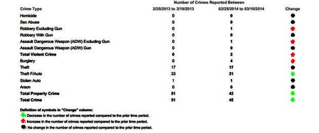 Source: MPD website http://crimemap.dc.gov/CrimeMapSearch.aspx