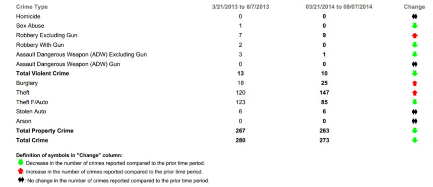 Crime statistics March-August 2014